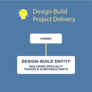 Infographic Design-Build Process Flowchart